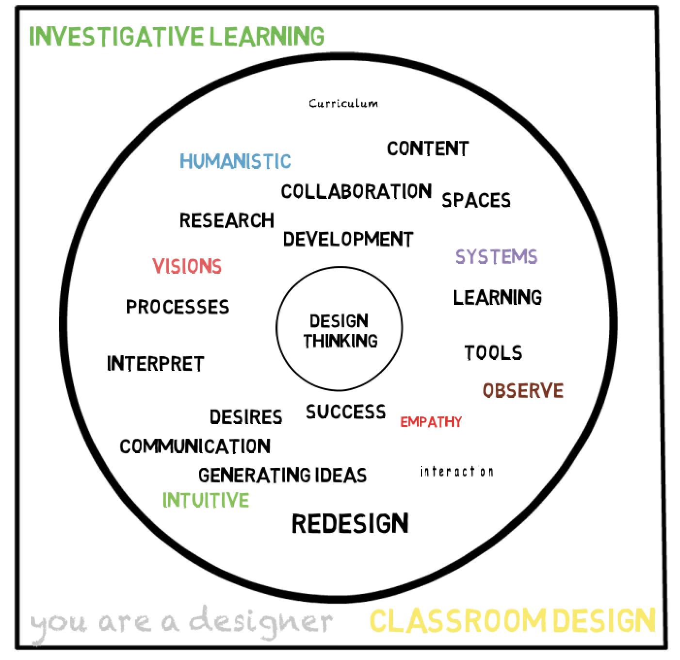 Design Thinking As A Classroom Tool Part 1 Edtechink